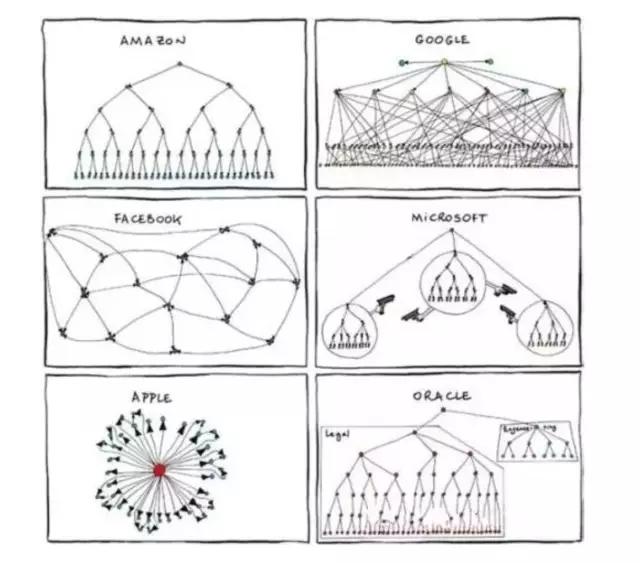 腾讯是个令人费解的内外两重世界,就像一堵围墙,墙内的人觉得公司简单欢快如大学校园,墙外的人却觉得企鹅彪悍且来势汹汹。反映在腾讯的业务和组织架构,这种矛盾性也处处存在。经过几次大大小小的架构调整,腾讯将不断增设的新部门重新归类后细分为八大单元。其中,根据业务体系划分出四个业务系统无线业务、互联网业务、互娱业务、网络媒体业务;另外,根据公司日常运转划分出四个支持系统运营支持、平台研发、行政等职能系统及企业发展系统。看起来很清爽吧?可是当找出腾讯的产品与服务结构图来比较就会发现,腾讯产品与部门之间有着千丝万